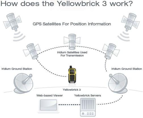 The system aka how YB v3 works.